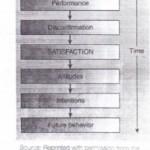 Defining .Customer Satisfaction